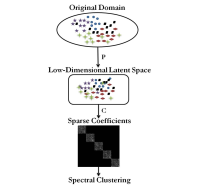 latent clustering